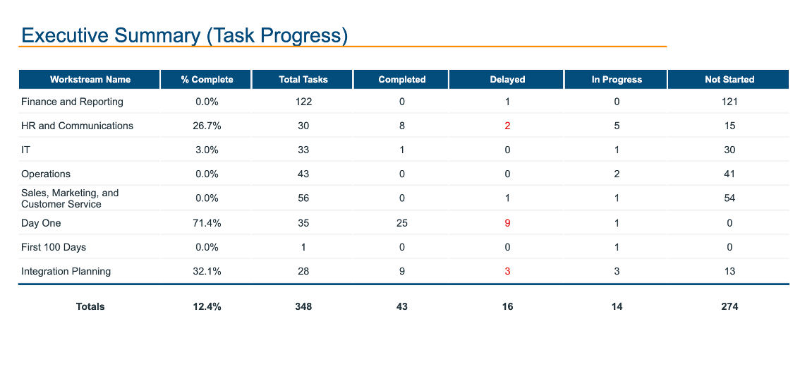 pmi-3-imo-task-progress