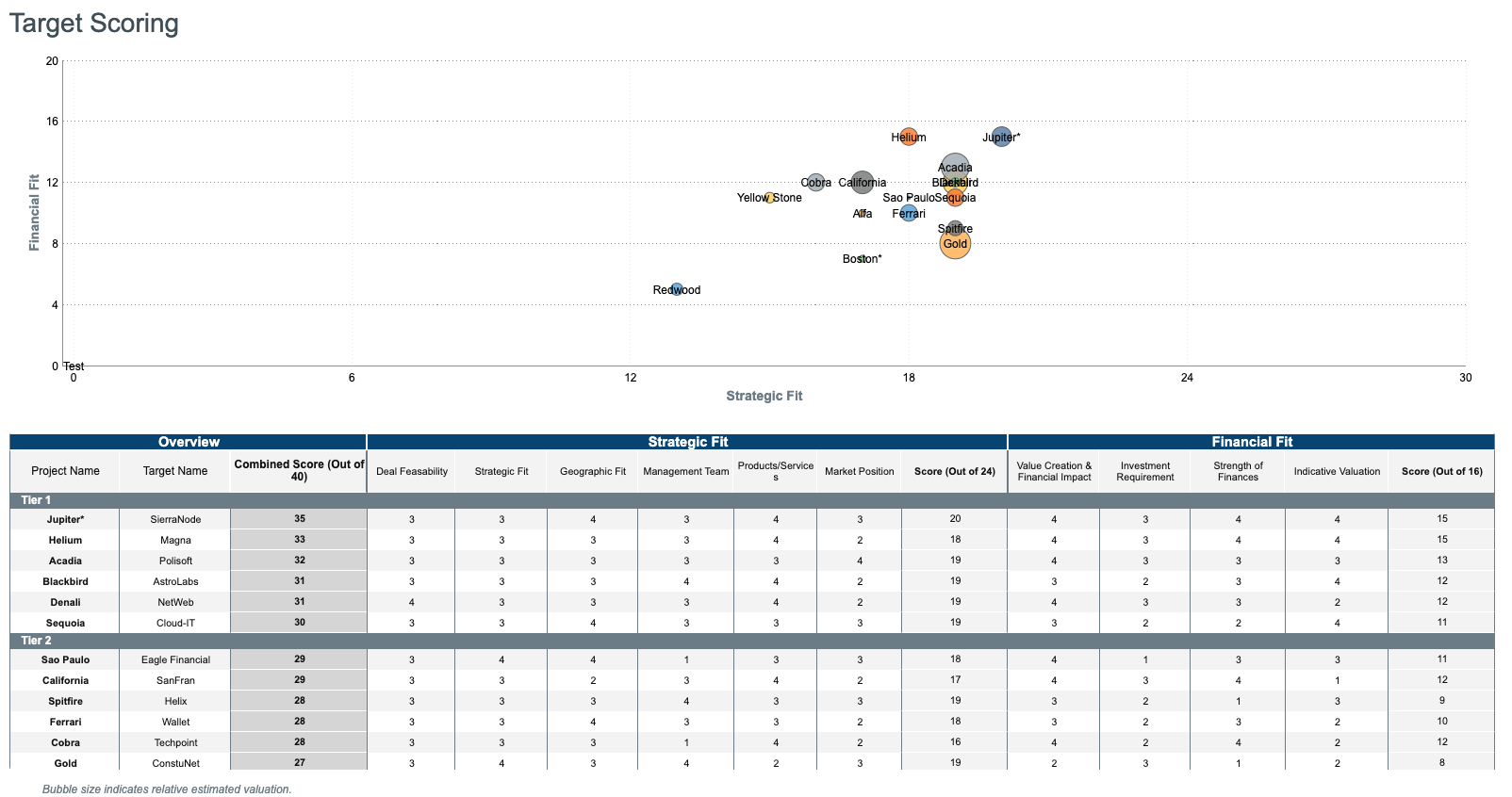 M&A Pipeline Management Software_ Target Scoring Report