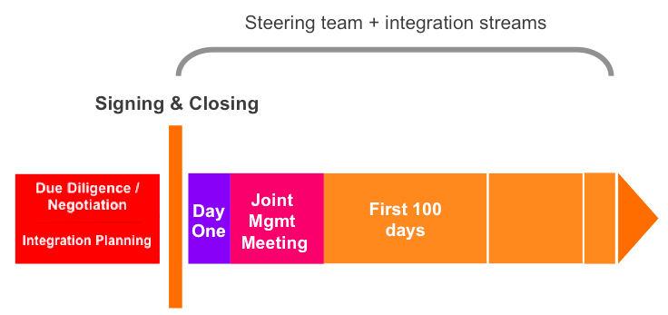 post-merger integration chart